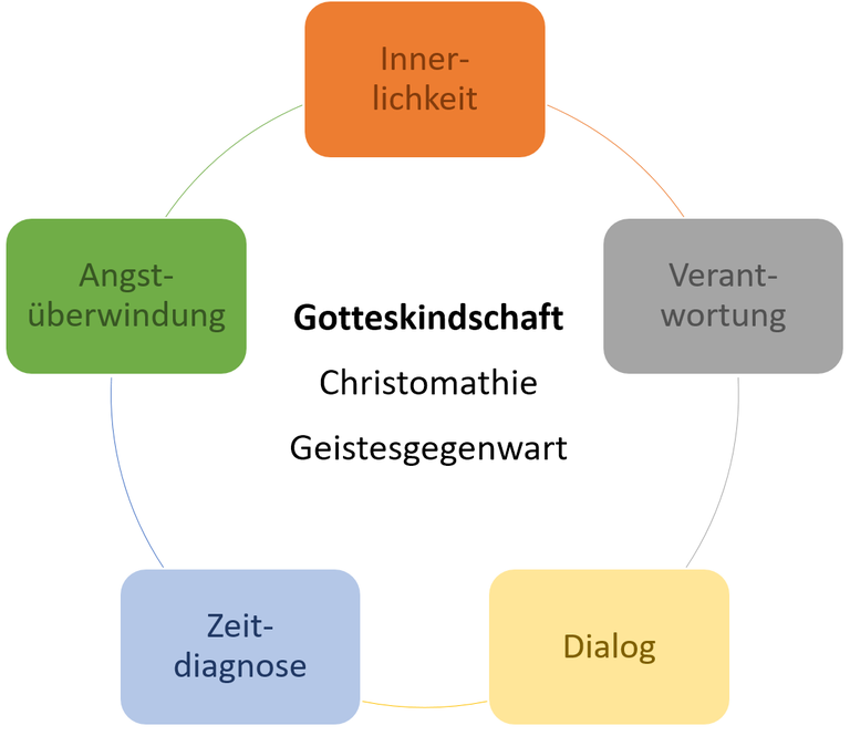Theologie.png